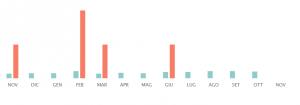 Grafico dei rendimenti degli immobili nell'ultimo anno.